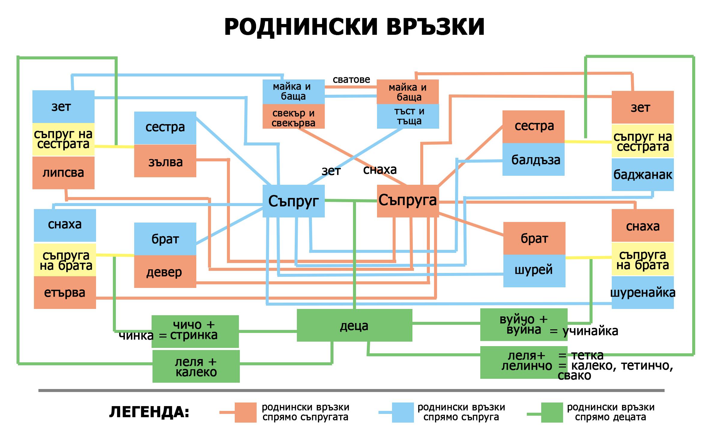 Роднински връзки в България